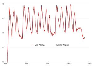 Apple Watch ile Mio Alpha'nın Nabız Ölçüm Sonuçları